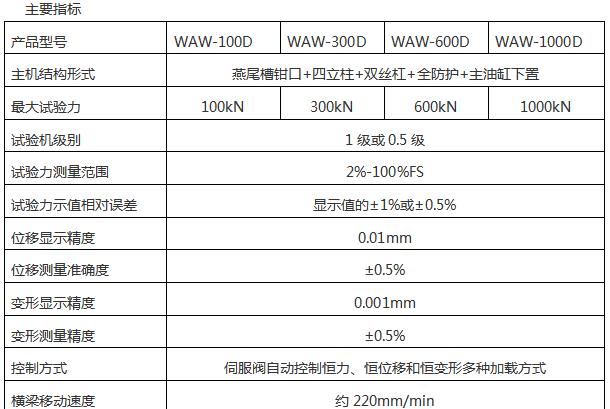 WAW-D微机控制电液伺服万能试验机